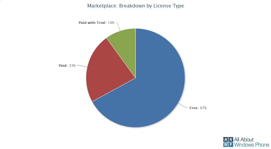 Windows Phone Marketplace License